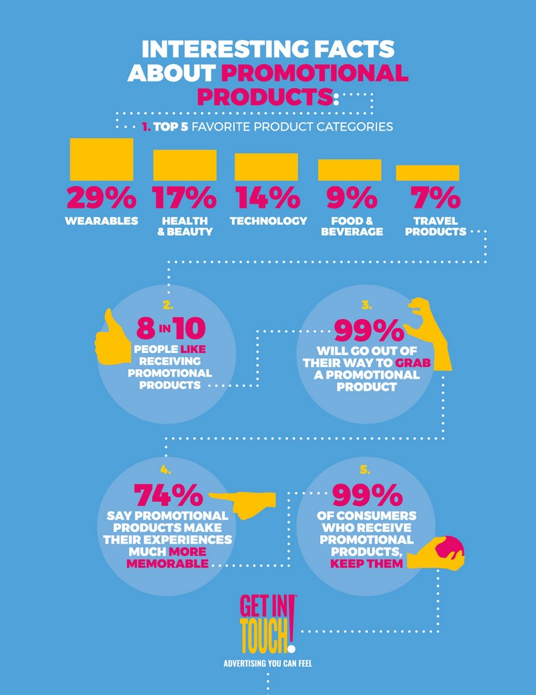 Interesting Facts About Promotional Products